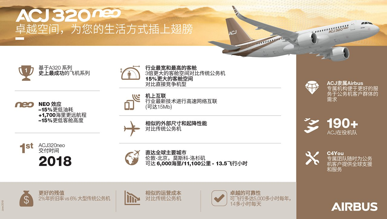 ACJ320neo 信息图