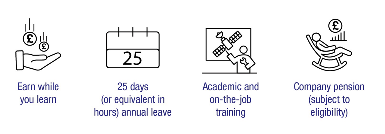 An infographic showing key benefits for those applying to Airbus apprenticeship programme in the United Kingdom.