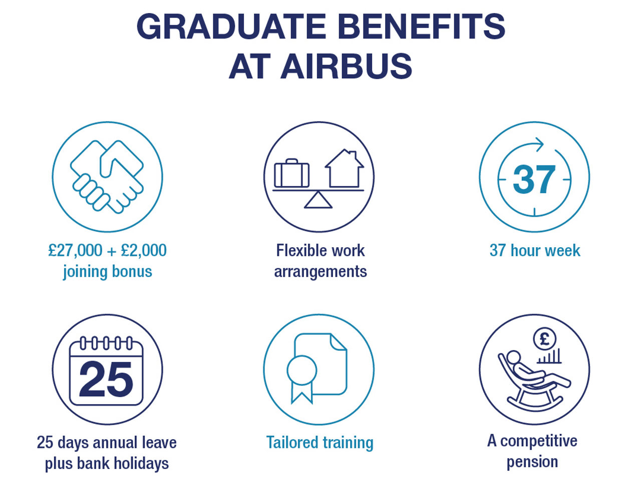 An infographic showing salary and benefit information for those applying to Airbus' UK Graduate Programme: competitive salary + joining bonus, flexible work arrangements, 37 hour week, 25 days annual leave + bank holidays, tailored training, a competitive pension.