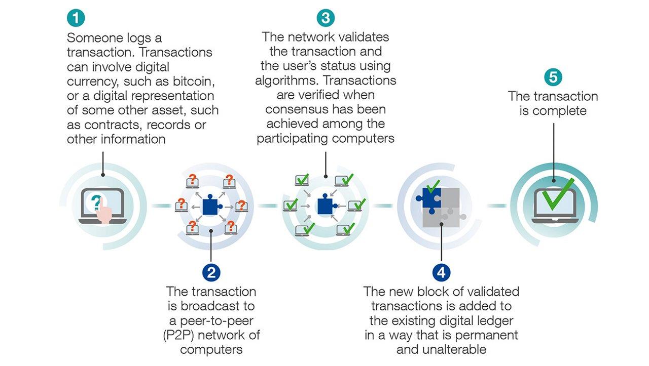 Web-Blockchain-infographic