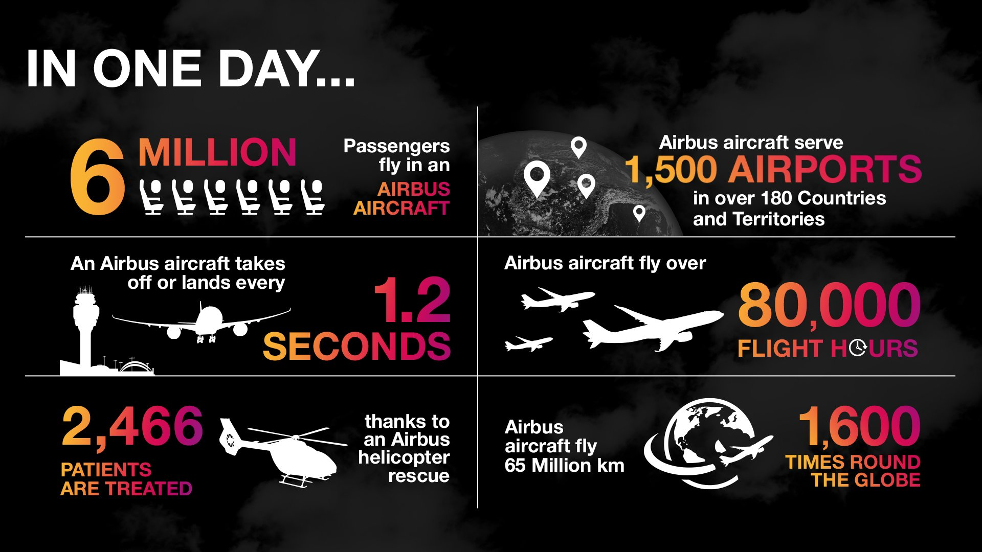 Airbus 50 Day 29 Asset Infographic
