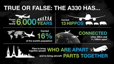 "Question: True or false: ""The A330 has…"""