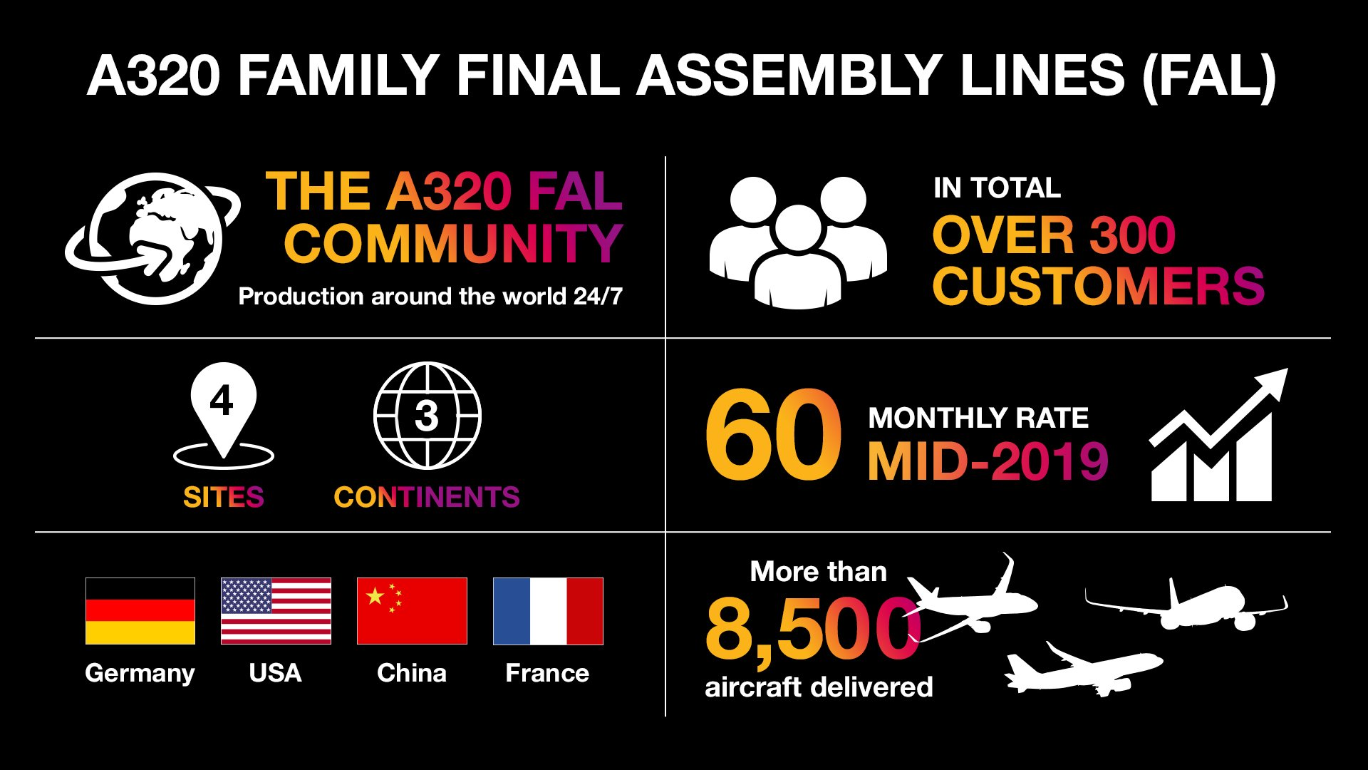 Airbus 50 Day 36 Infographic