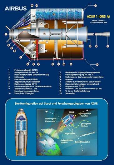 Azur Infographic