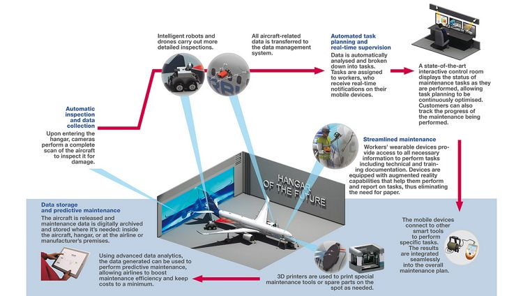 Hangar-Of-The-Future-Infographic