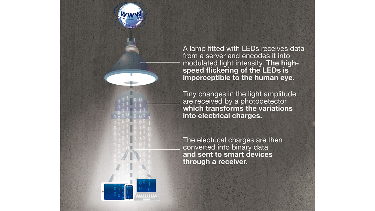 Light Fidelity (Li-Fi) facilitates data connection in closed, controlled environments such as aircraft cabins. Li-Fi provides communication between electronic devices with the help of visible and invisible light, in particular via LED bulbs.
