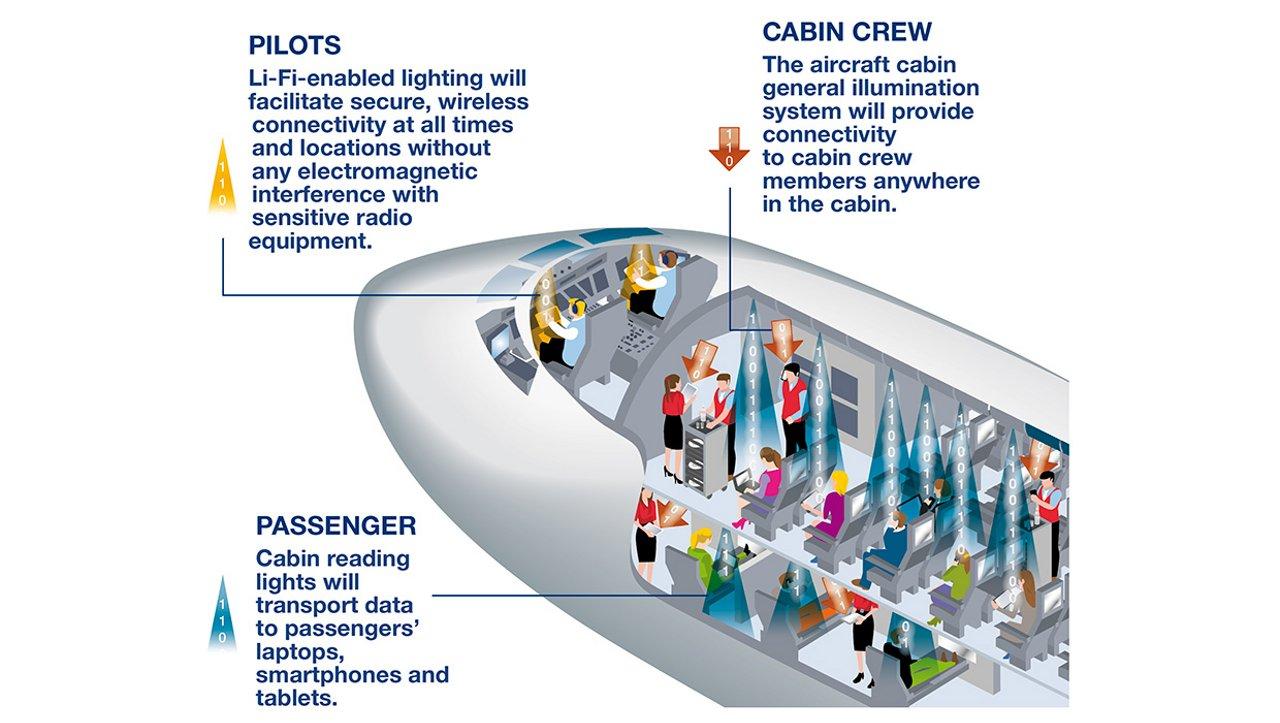 Using Li-Fi in aircraft