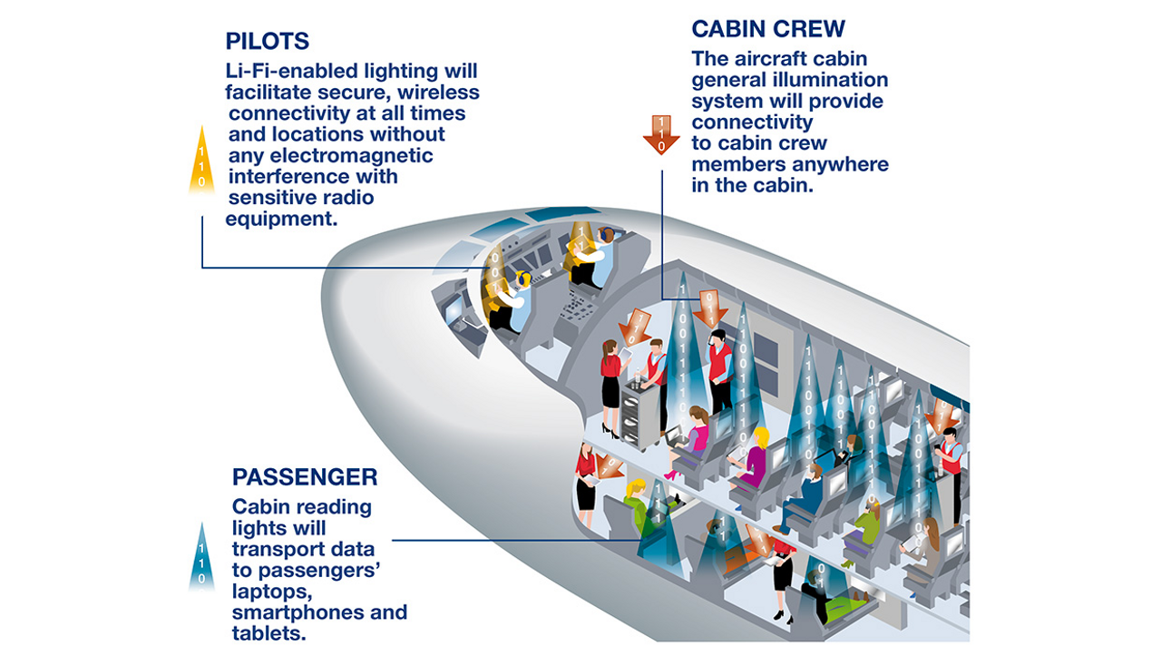 Using Li-Fi in aircraft