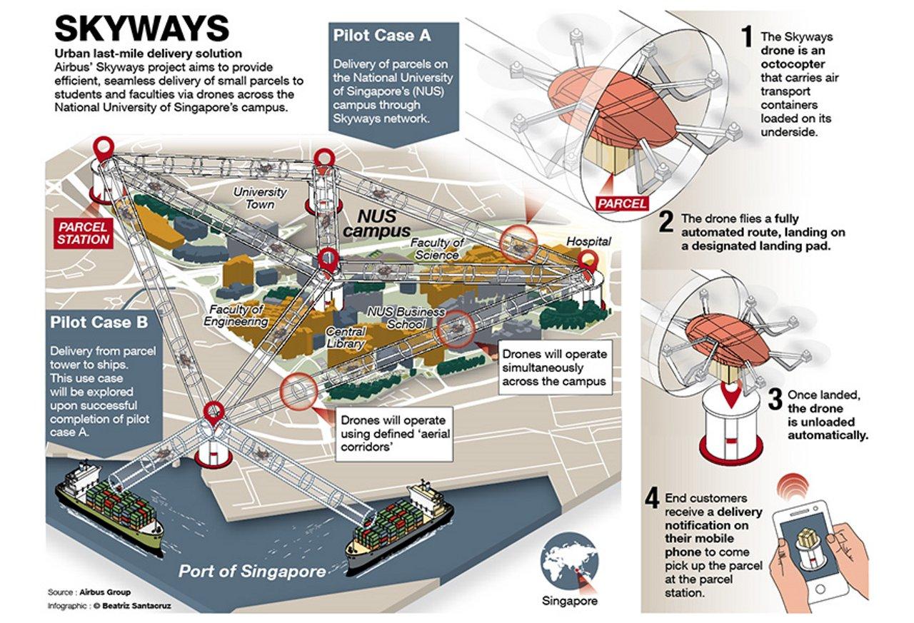 Skyways-Infographic