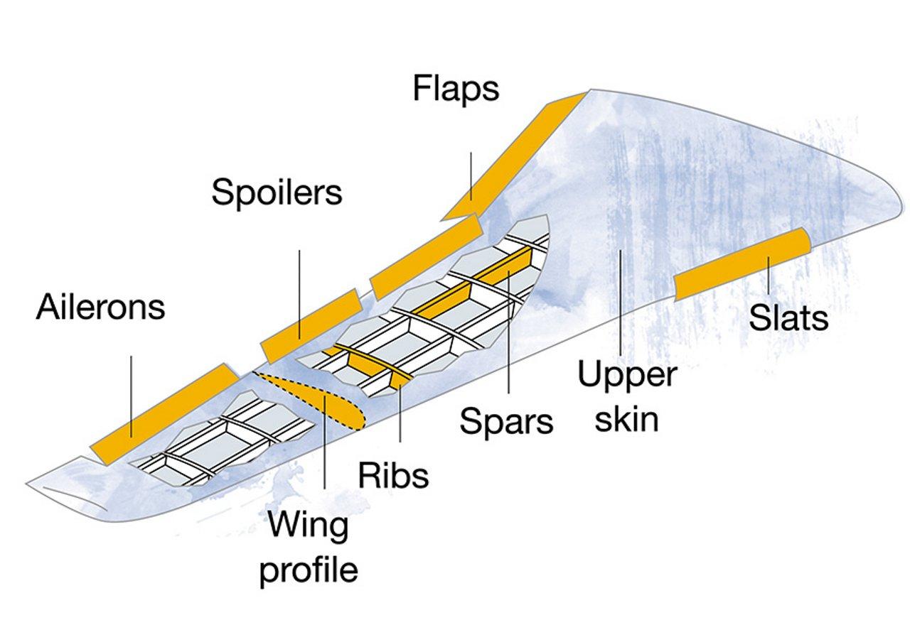 Wing-Box