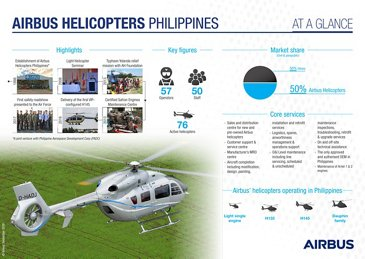Airbus Helicopters Philippines
