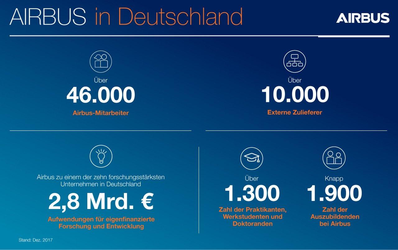 Airbus Germany Infographic DE
