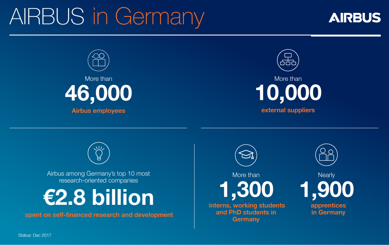 Airbus Germany Infographic EN