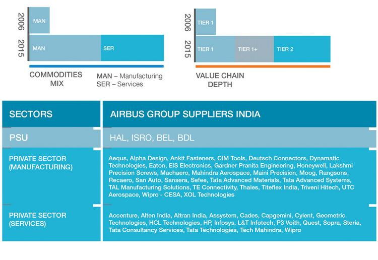 India Suppliers
