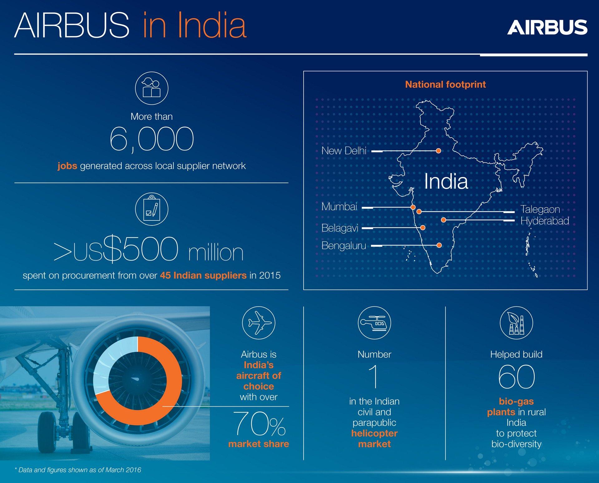 Infographic India 2016