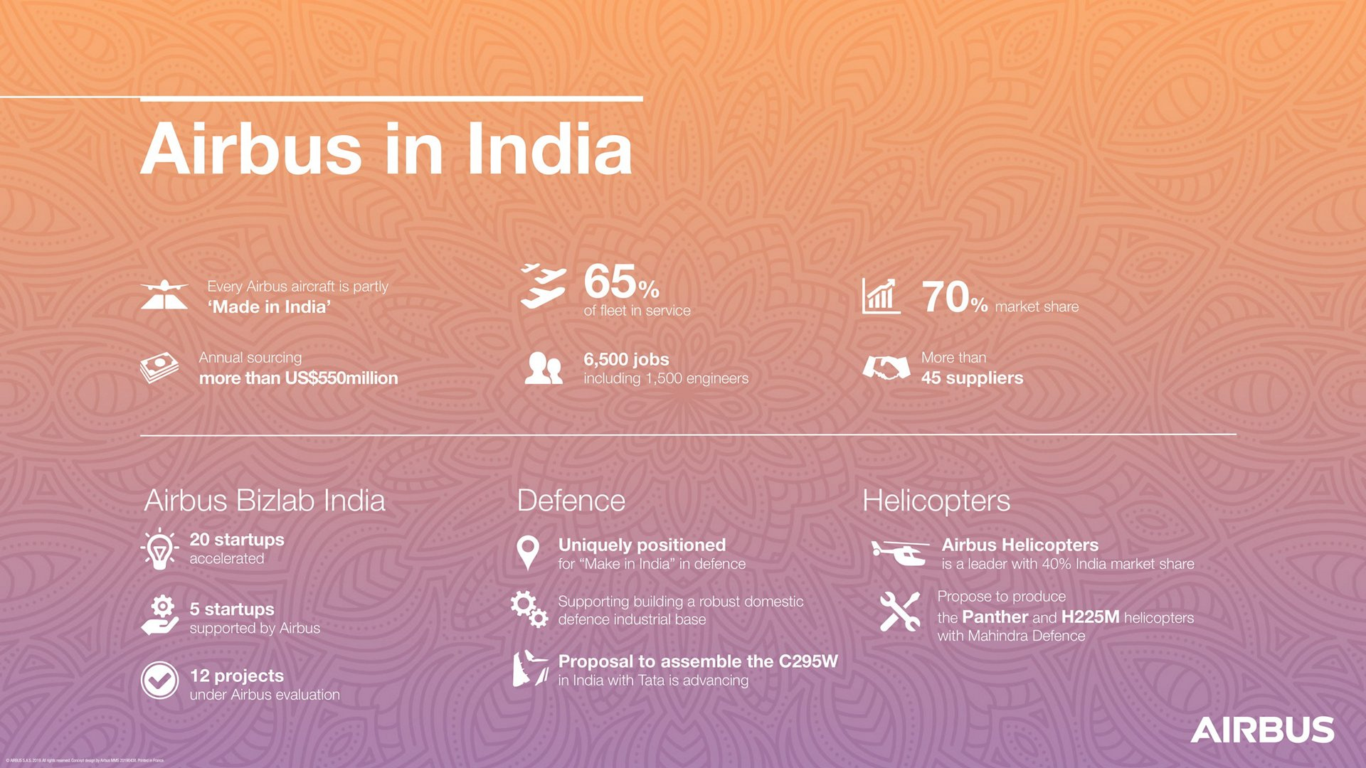 Airbus in India - Worldwide presence - Airbus