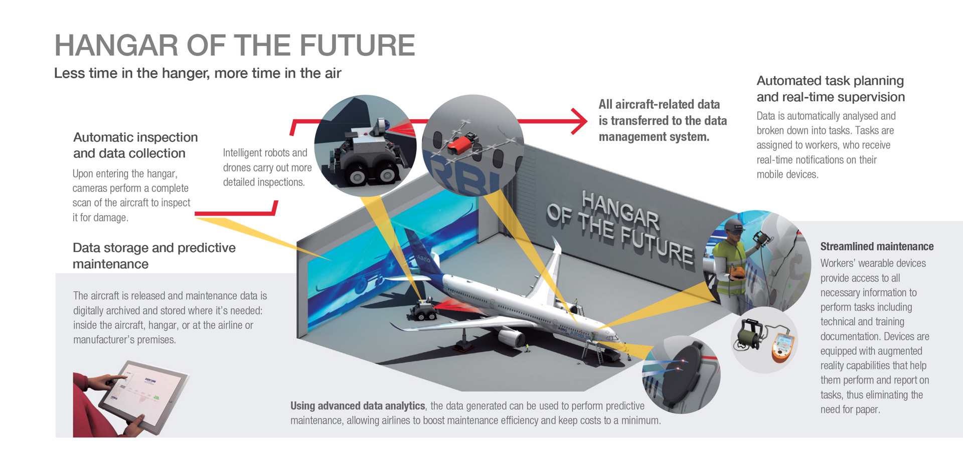 An infographic highlighting key aspects of Airbus' Hangar of the Future concept.