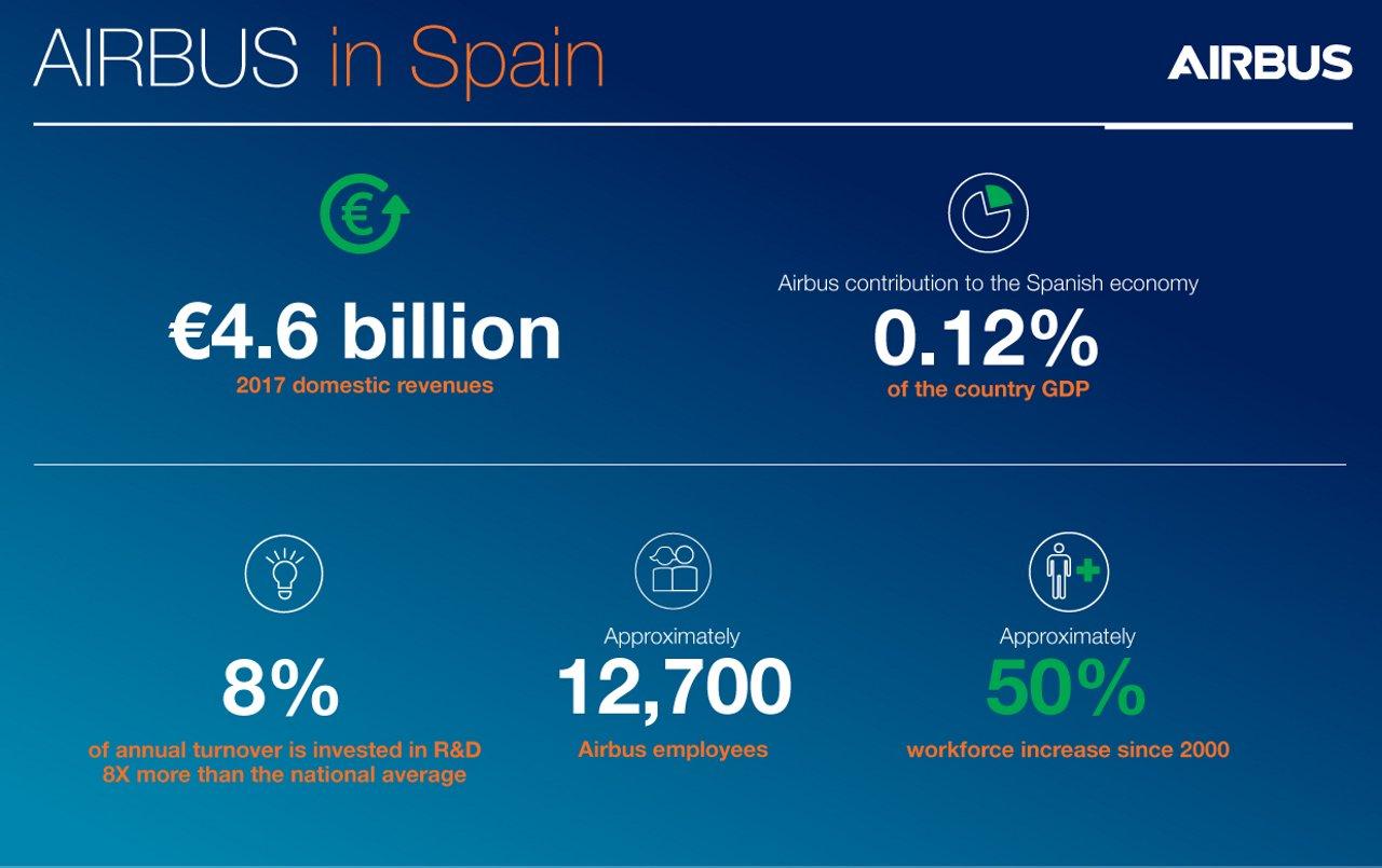 Airbus Spain Infographic