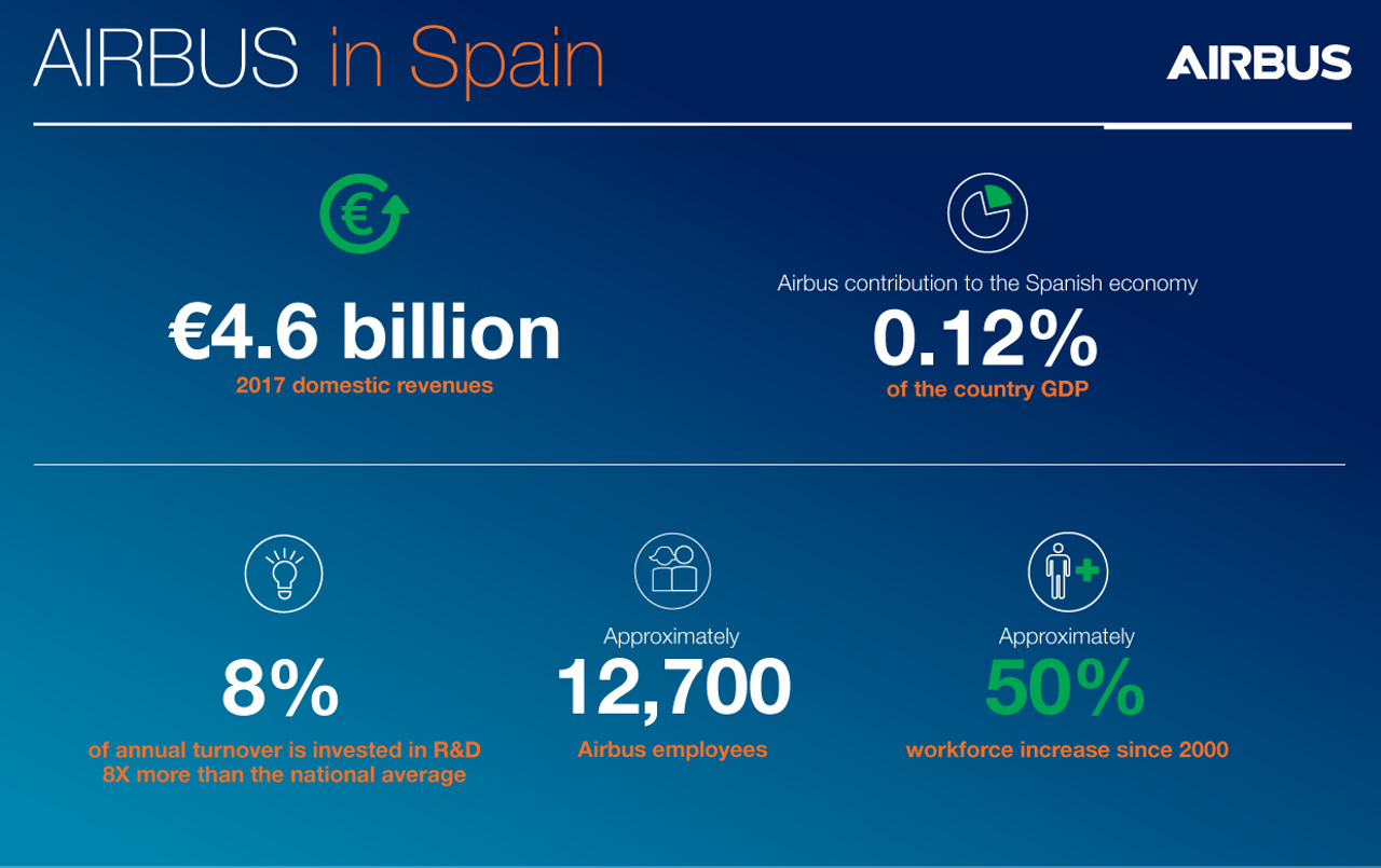 Airbus in Spain