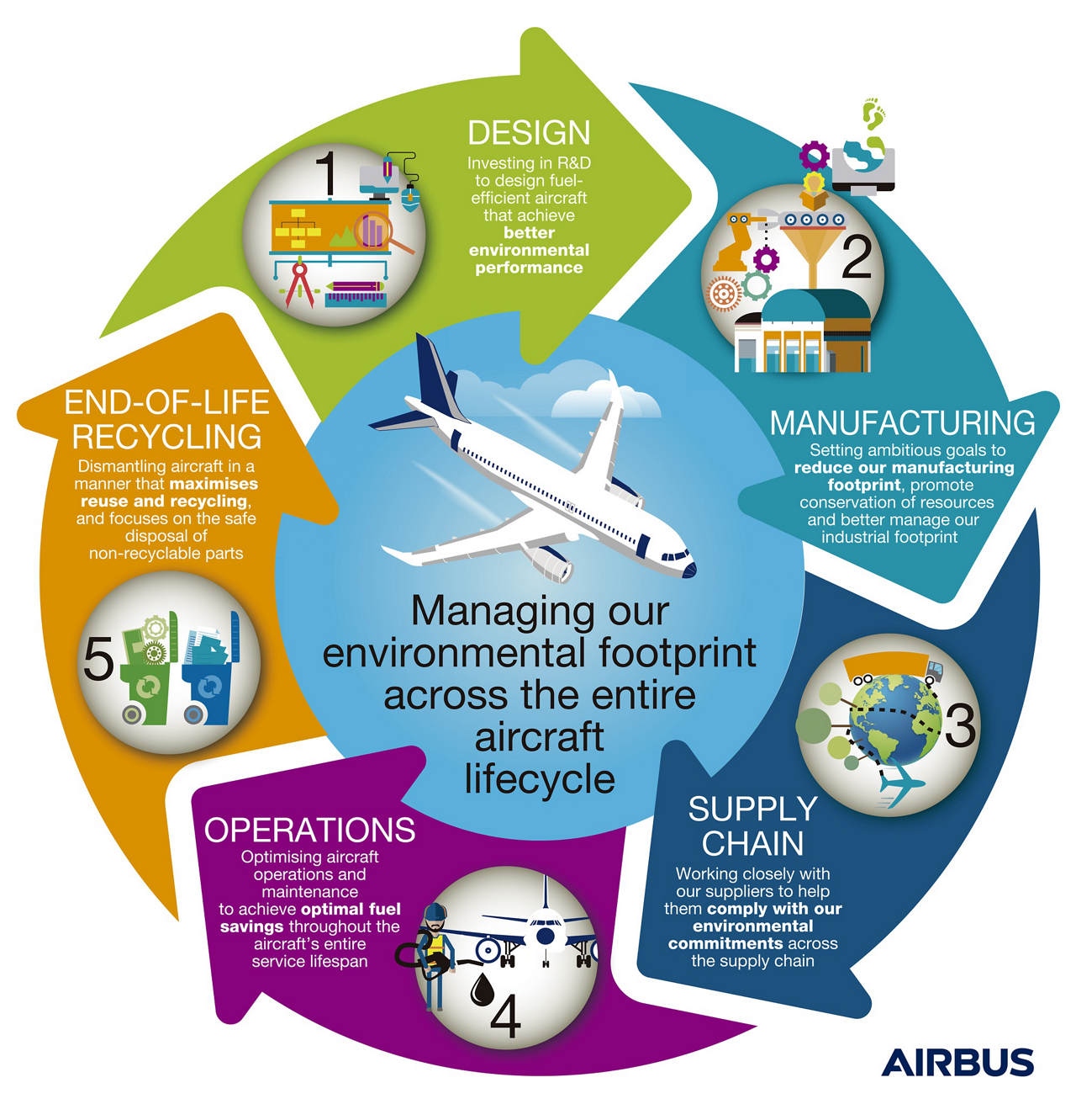 An infographic showing the different steps in Airbus' lifecycle approach to product development.