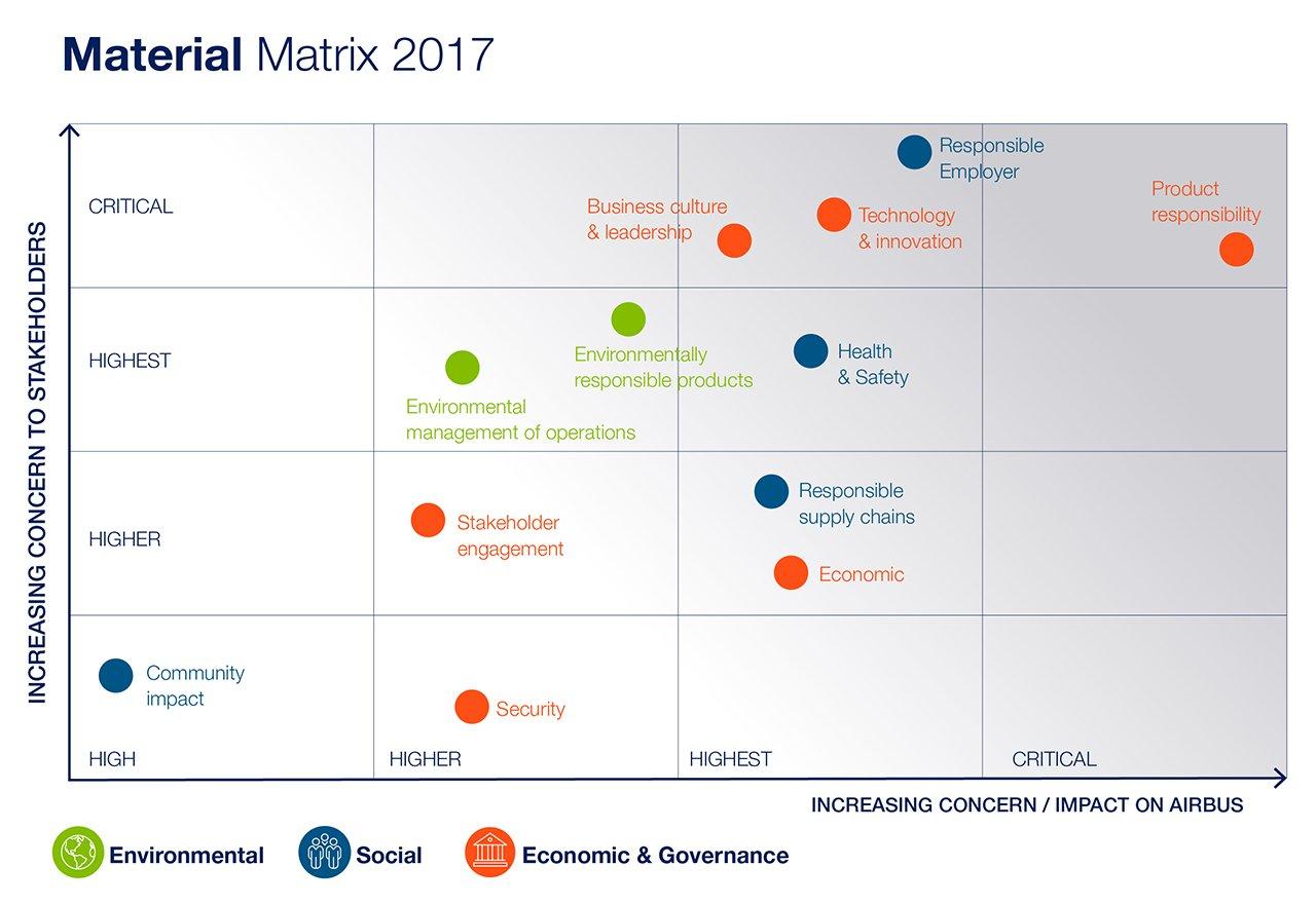 Airbus Materiality Matrix 2017