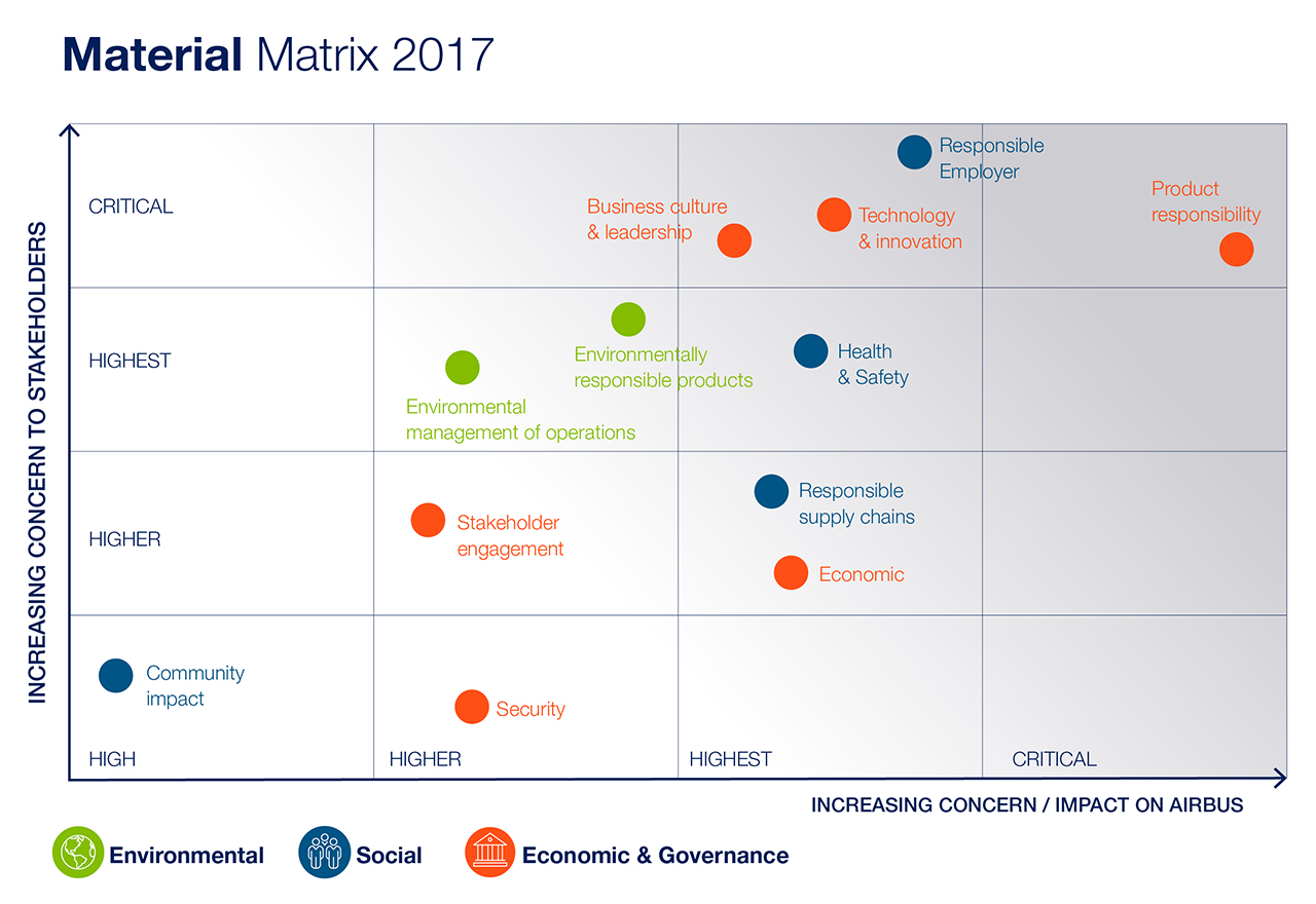 Our materiality assessment offers Airbus a clear roadmap and overview of key material issues impacting our business.