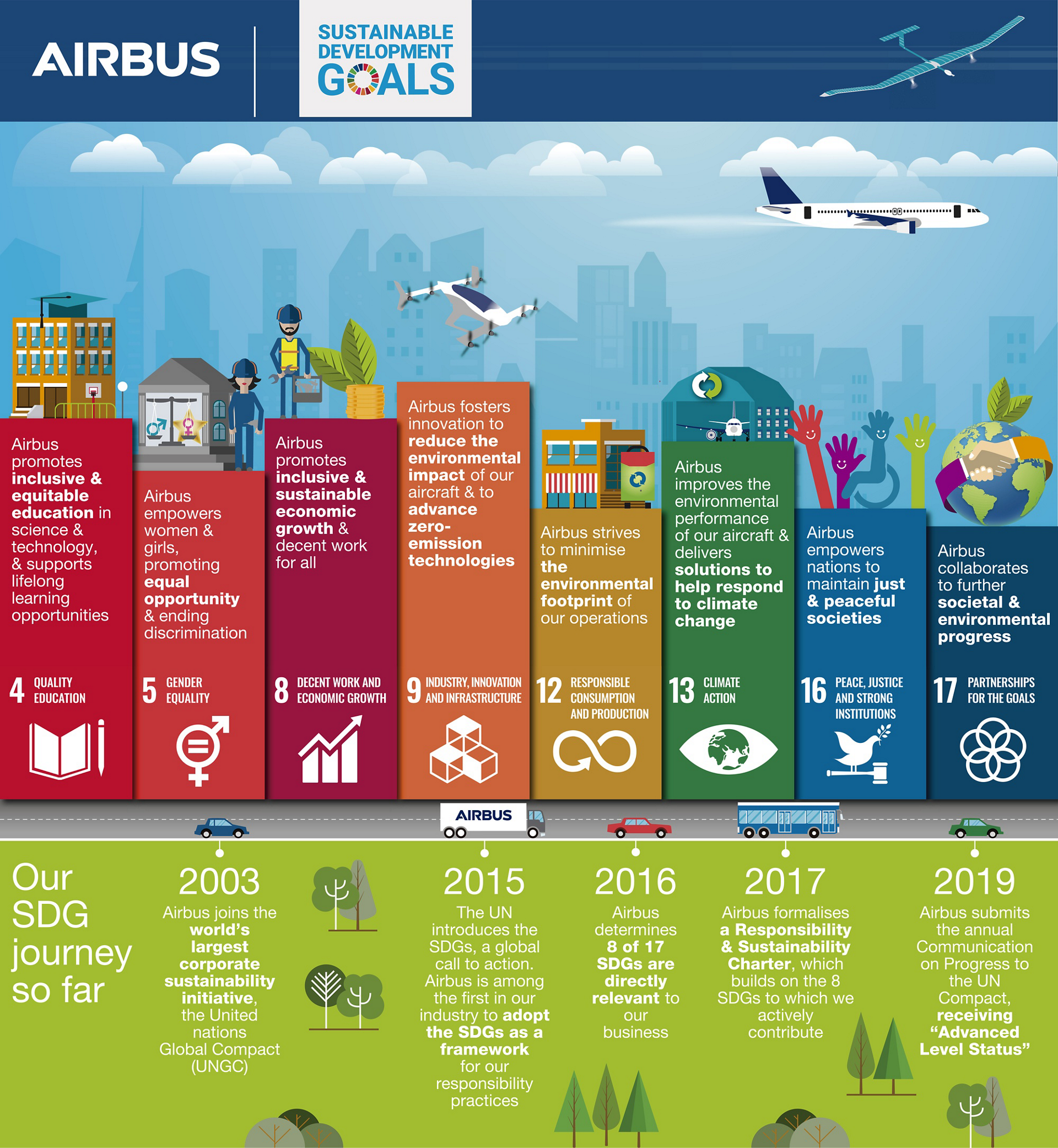 Airbus' commitment to the UN Sustainable Development Goals