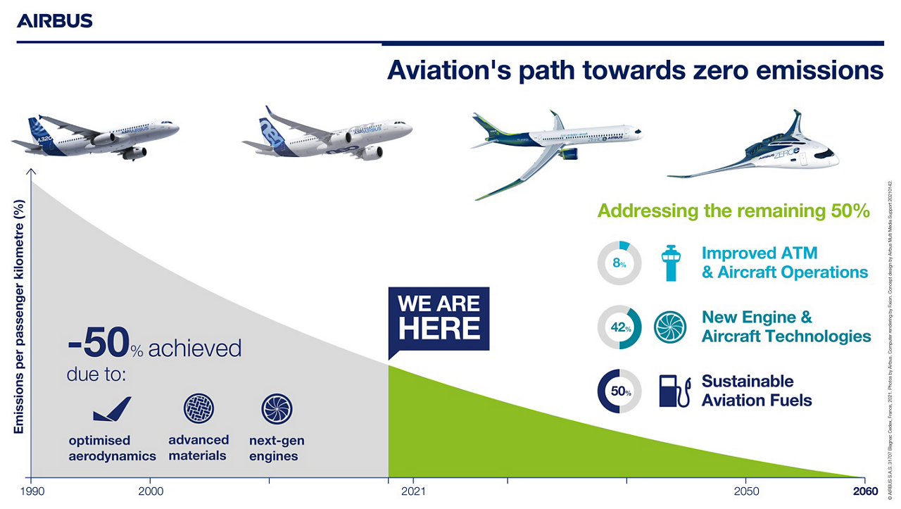 An infographic highlighting primary aspects of the aviation industry's emission-reduction plan.