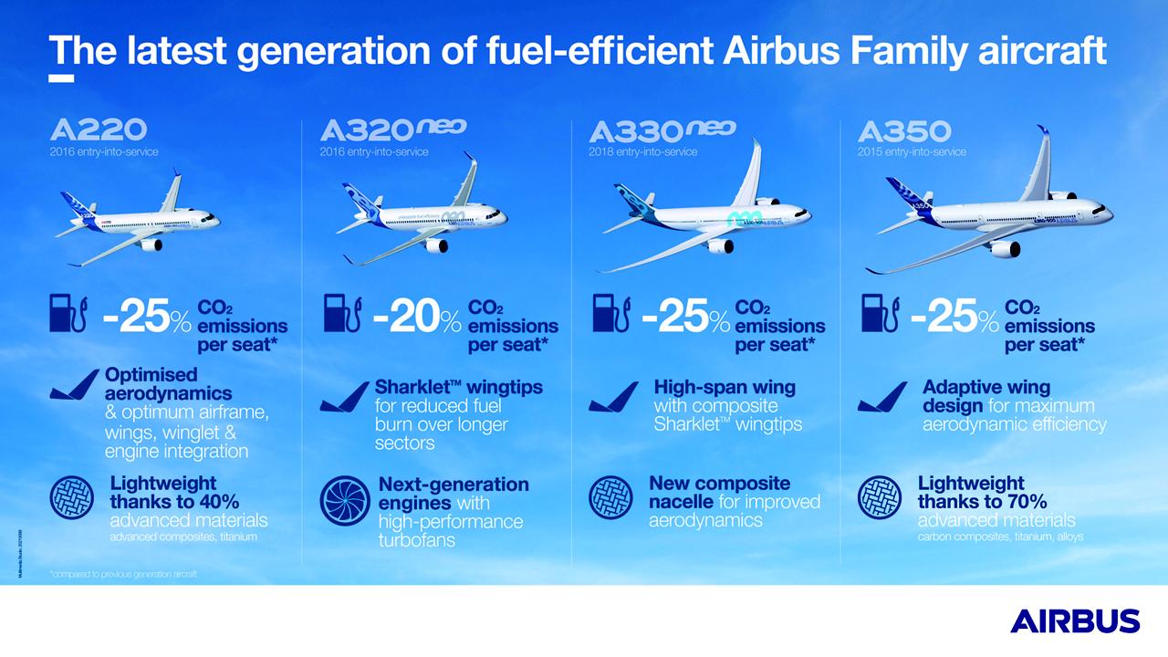 一种信息图表显示了空中客车生命周期方法的不同步骤。乐动体育app靠谱吗