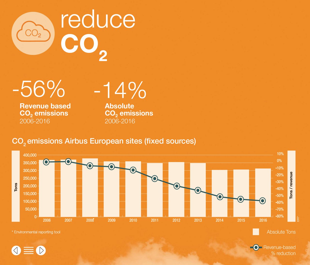 Reduce CO2