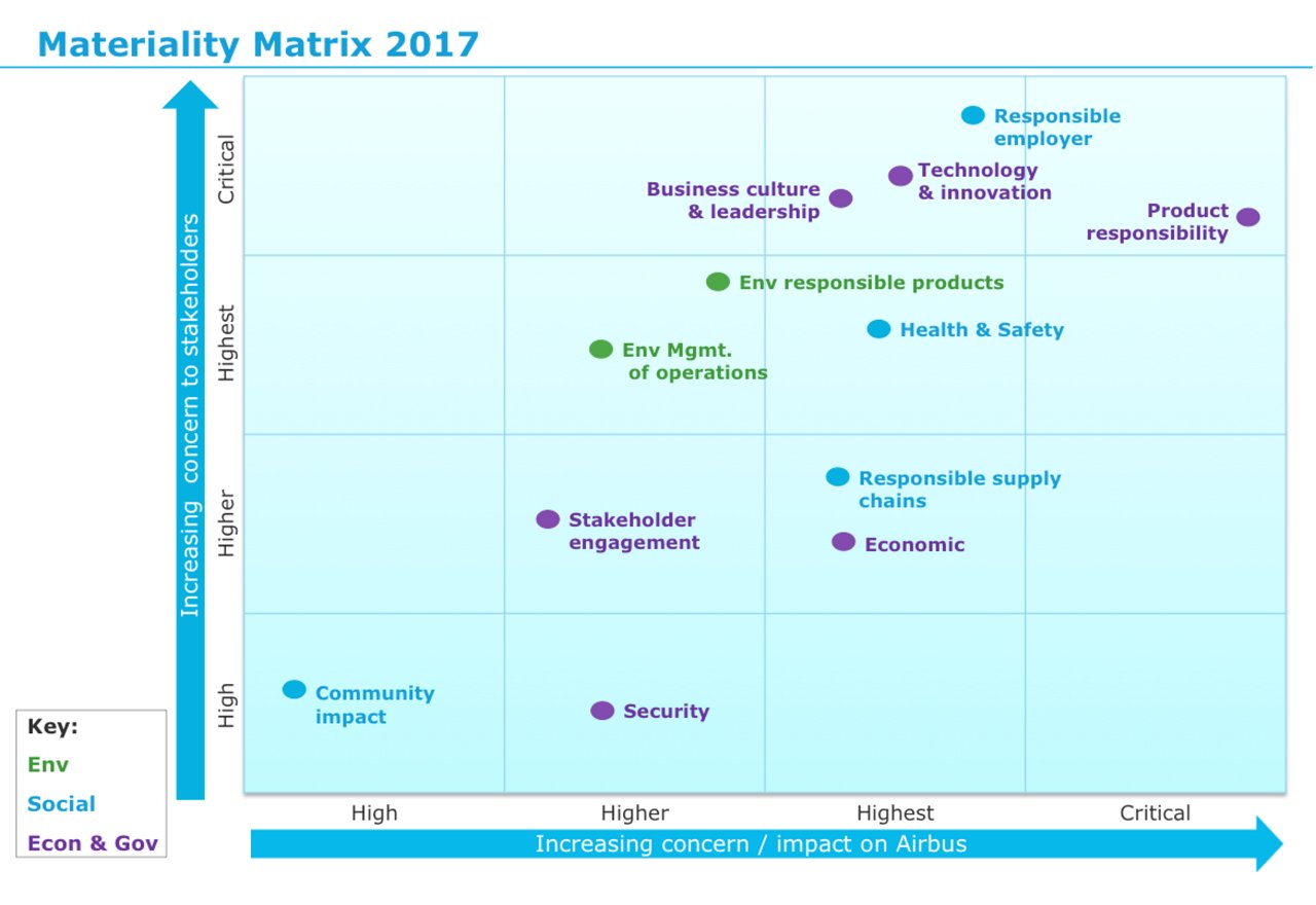 Materiality Matrix New