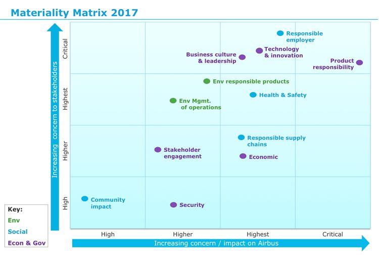 Materiality Matrix New