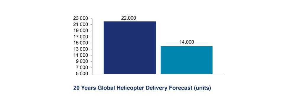 20 Years Global Helicopter Delivery Forecast Units