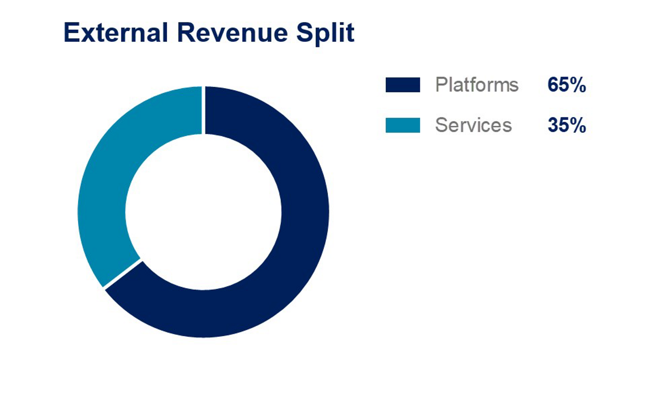 9m2020-Airbus-DS-External-Revenue-Split-Platforms-Services