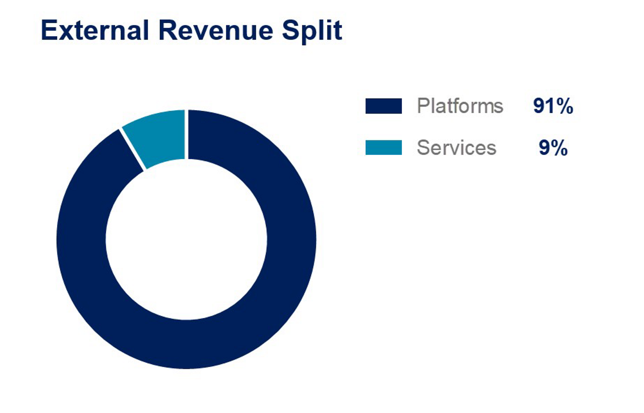 9m2020-Airbus-Commercial-Revenue-Split-Platforms-Services