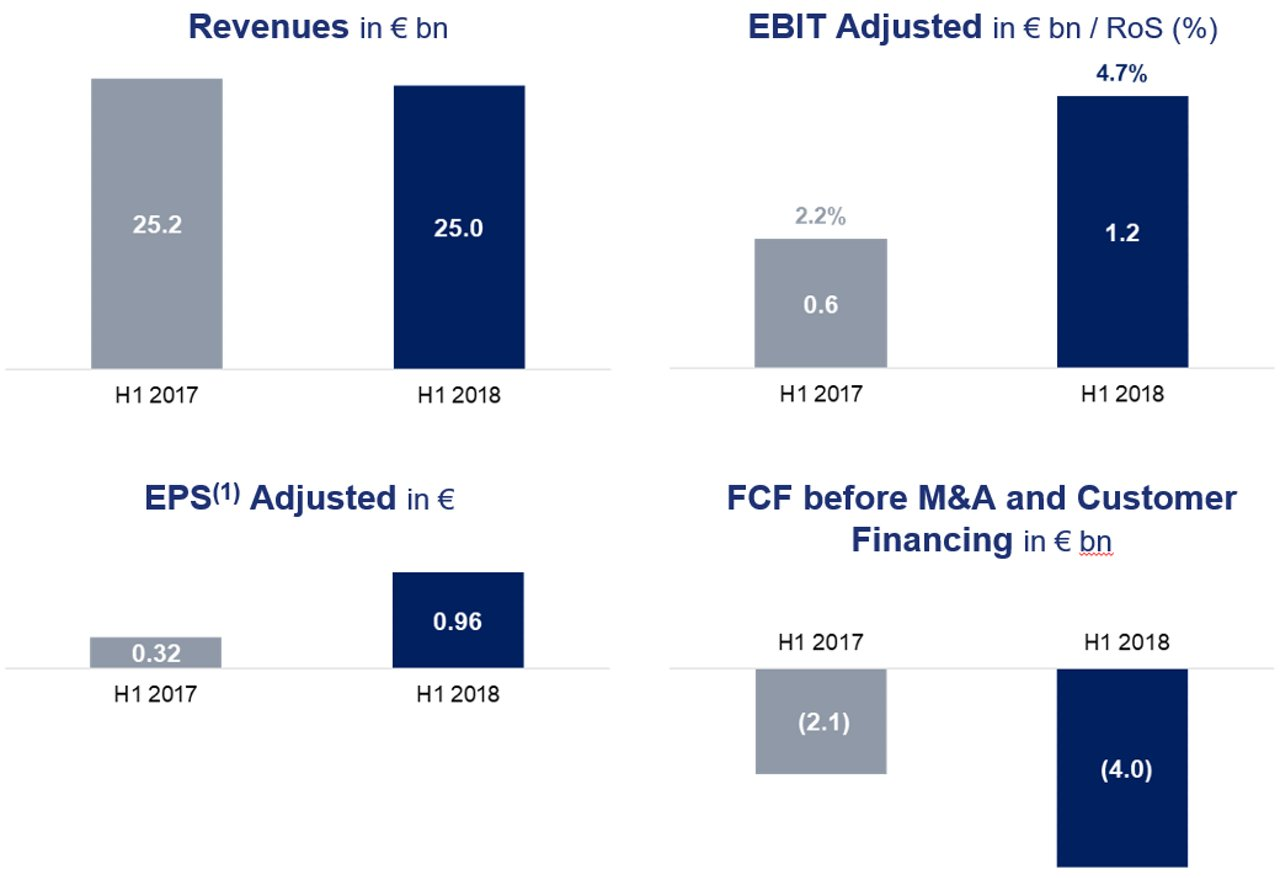 Airbus Financial Performance H1 2018