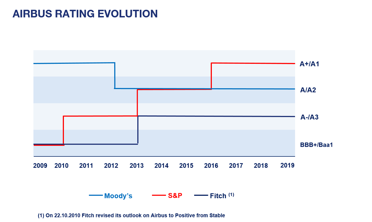 Airbus Credit Rating  Evolution 2019