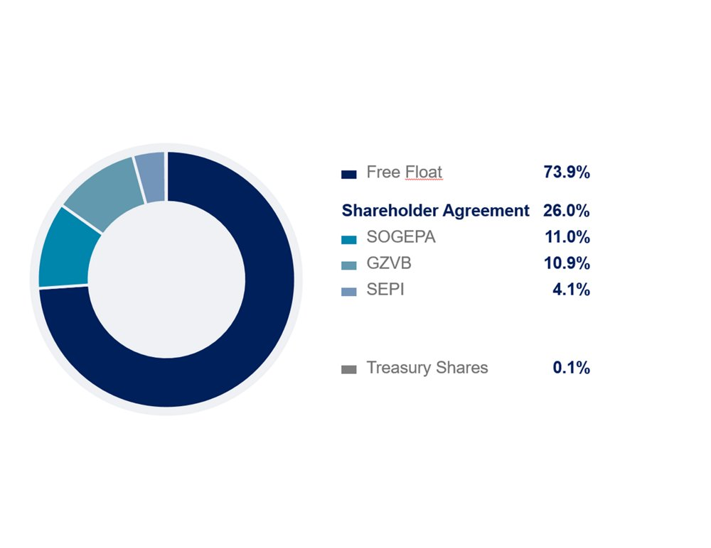 Airbus Full Year Results 2019 - Shareholding graph