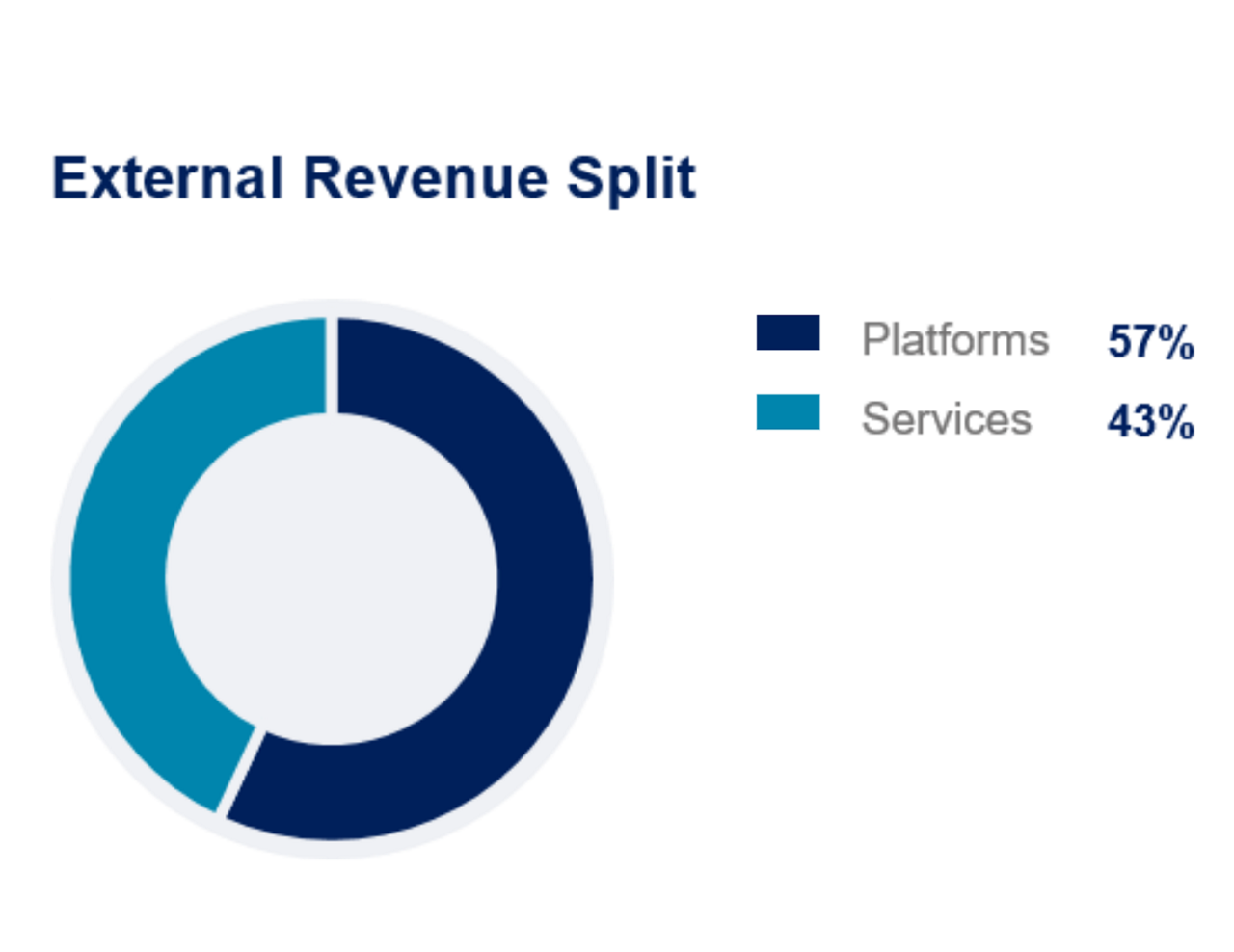 Airbus FY2019 Helicopters External Revenue Split Platforms Services