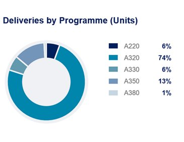 Airbus FY2019 Commercial Deliveries Programme