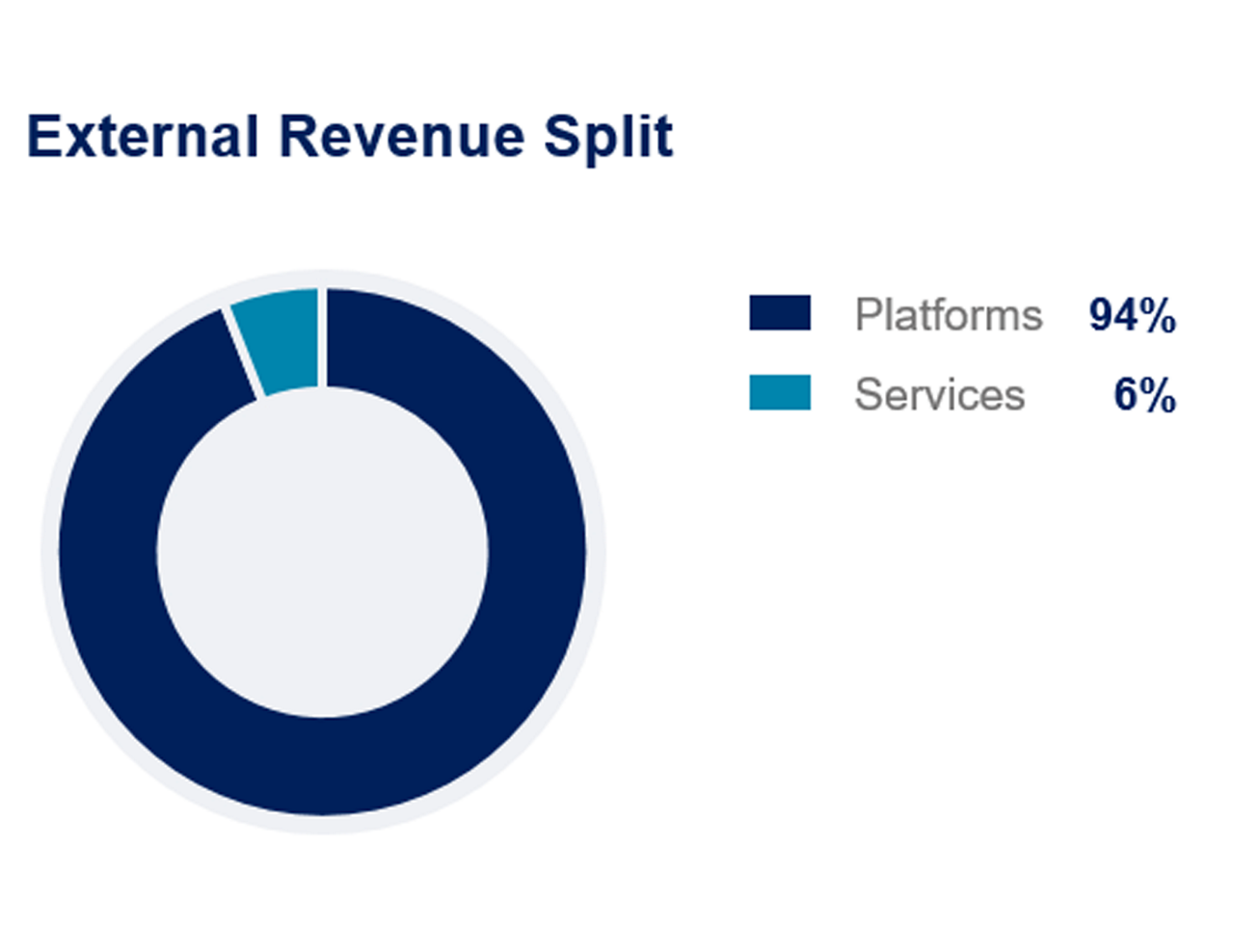 Airbus FY2019 Commercial External Revenue Split Platforms Services