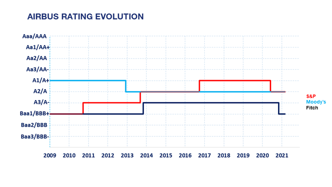 Airbus-FY2020-Rating-Evolution