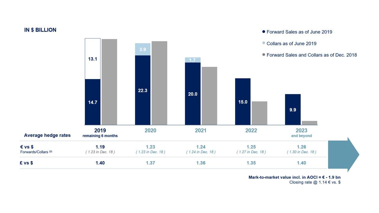 Hedging & Debt Information - Investors - Airbus