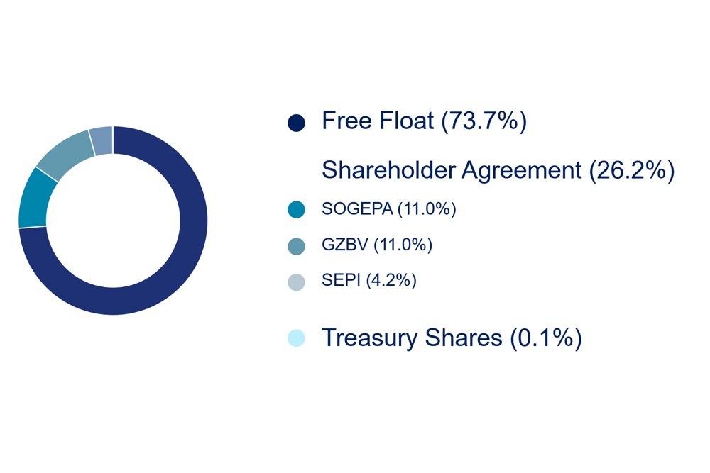 Airbus H12019 Shareholding Structure