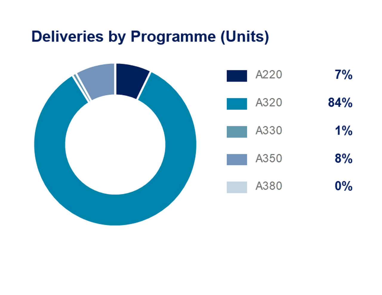 Airbus Q121 Deliveries VMB