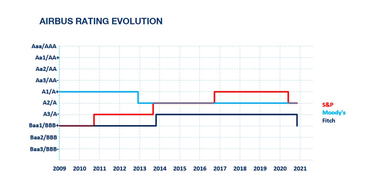 Airbus Credit  Rating Evolution