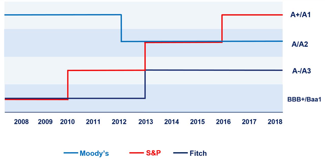 Airbus Credit Rating Evolution 2018
