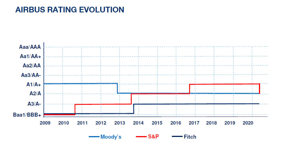Airbus-Credit-Rating-Evolution