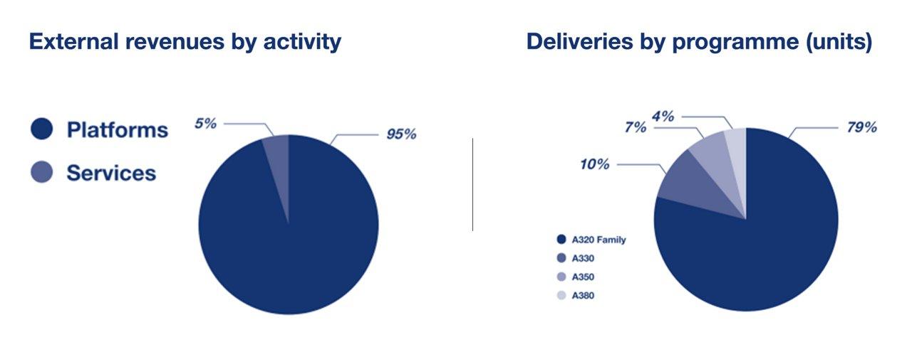 Airbus Key Figures Ar
