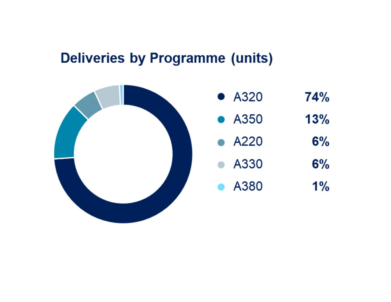 Airbus 9m 2019 Airbus Deliveries By Programme